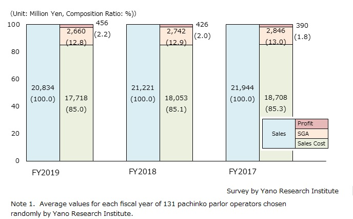 Transition of Pachinko Parlor Operators' Business Performances (average of 131 companies for transition in 3 years)