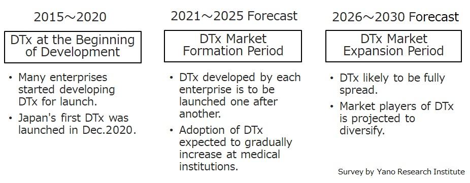 Perspectives of Digital Therapeutics (DTx) Market Penetration