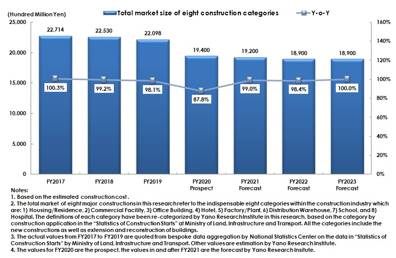 Transition and Forecast of Total Market Size of Eight Major Constructions (Based on Estimated Construction Cost)
