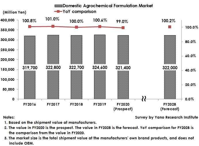 Transition and Forecast of Agrochemical Formulations Market Size