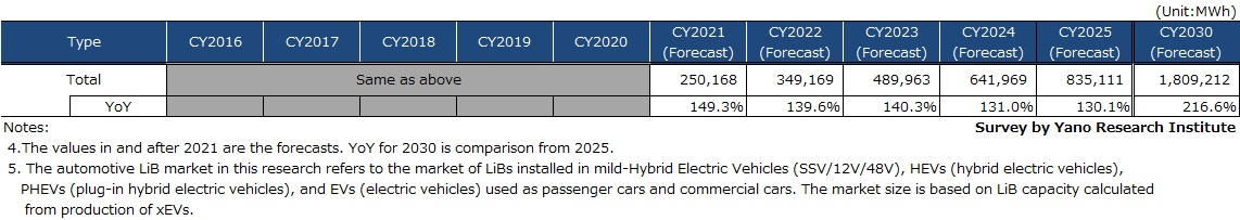 Governmental Policy-Based Forecast: Transition and Forecast of Global Automotive LiB Market Size