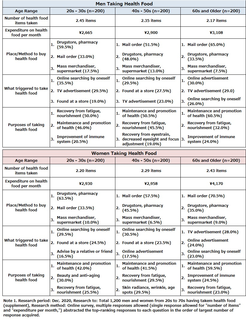 Status of Taking Health Food (Supplement)