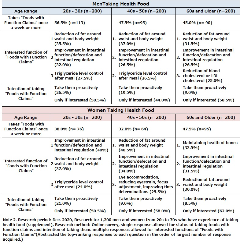 Interest in and Status of Taking Food with Function Claims