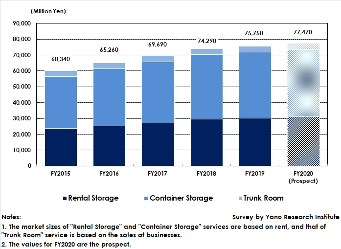 Transition of Domestic Market Size of Storage Services (Rental Storage, Container Storage and Trunk Room)