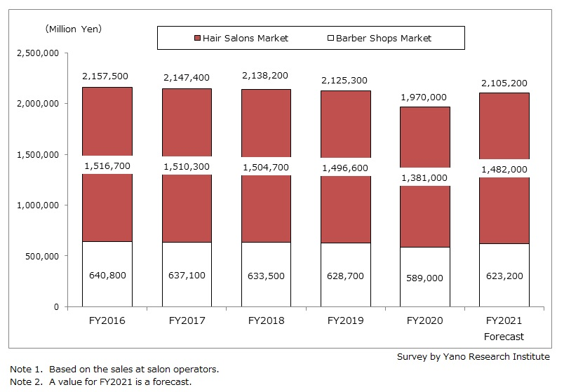 Transition and Forecast of Hair salons and Barber Shops Market Size