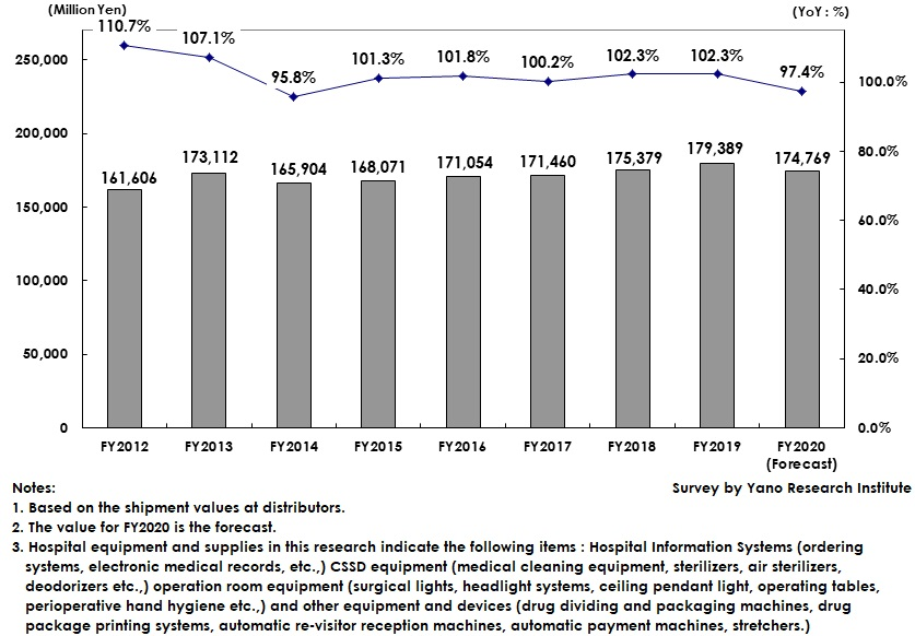 Transition and Forecast of Domestic Hospital Equipment and Supplies Market Size
