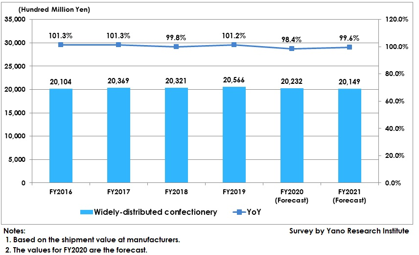 Transition and Forecast of Widely-Distributed Confectionery Market Size