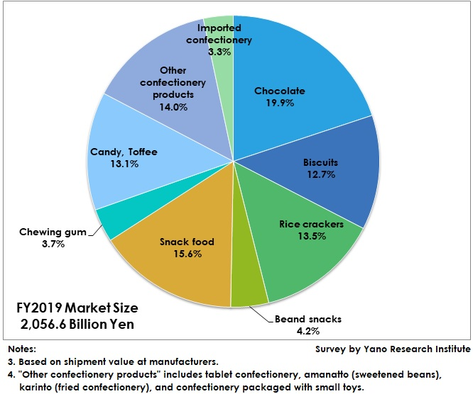 Market Share by Product Category in FY2019