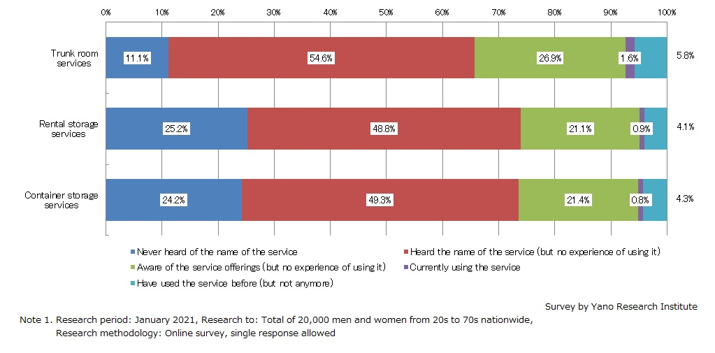 Consumer Visibility of Storage Services and Its Use (2021)