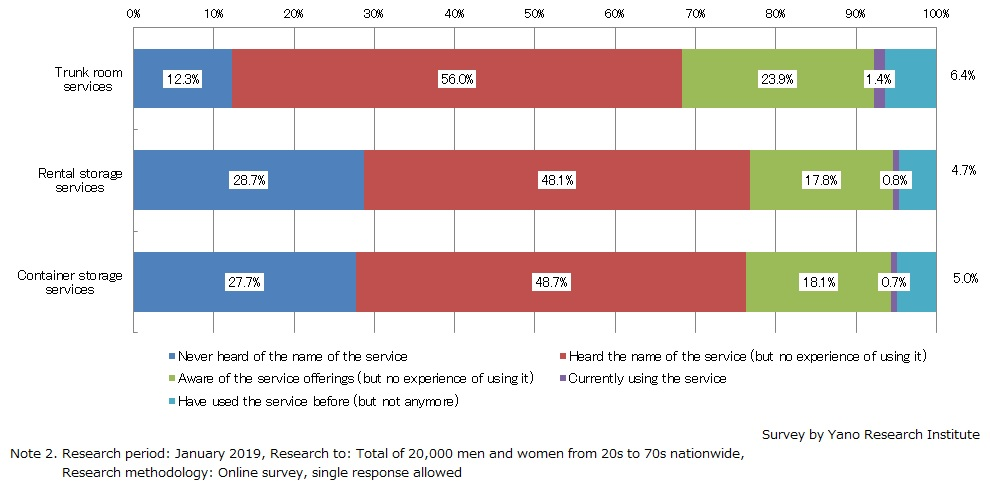 Consumer Visibility of Storage Services and Its Use (2019)
