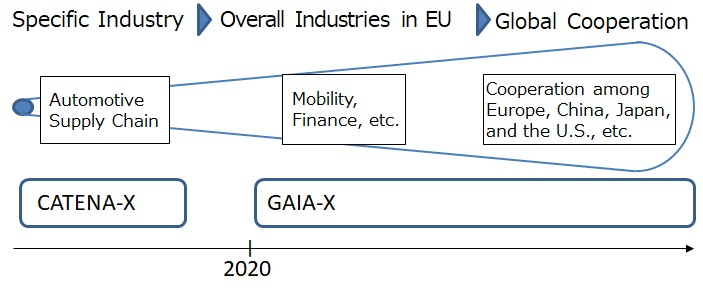 Perspectives of GAIA-X Community Acceptance